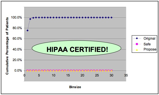 HIPAA Certification from Privacert